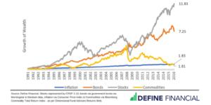stock market drop, denver financial planner